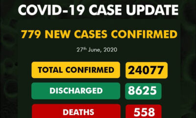 COVID-19: New Cases Hit 779 Cases As Lagos Leads With 285 Cases