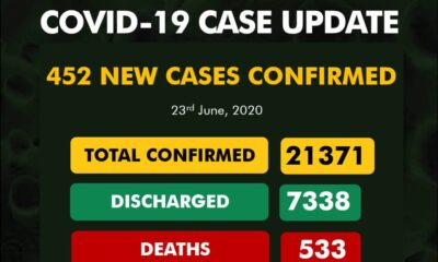 COVID-19 : NCDC Releases Breakdown Of Total Cases By States