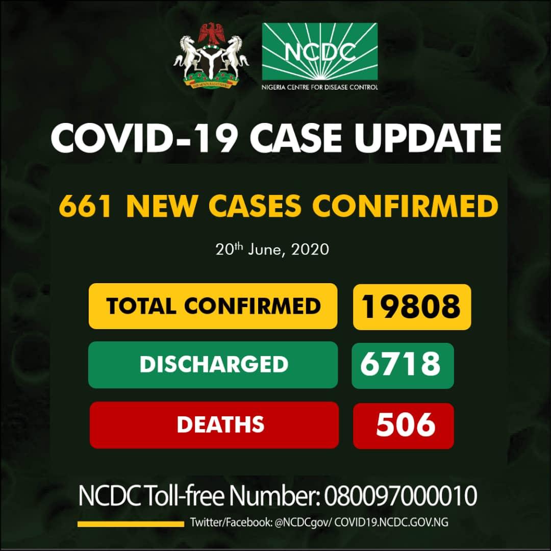 COVID-19 CASES IN NIGERIA FOR 20TH JUNE