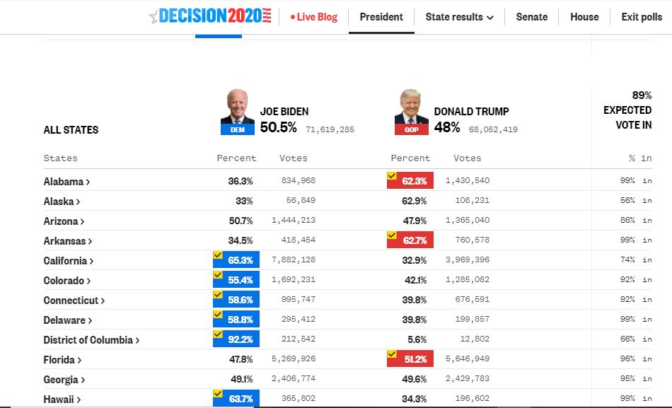 US-election-table